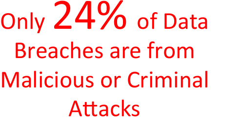 Amount of Data Breaches from Malicious or Criminal Attacks is 24%